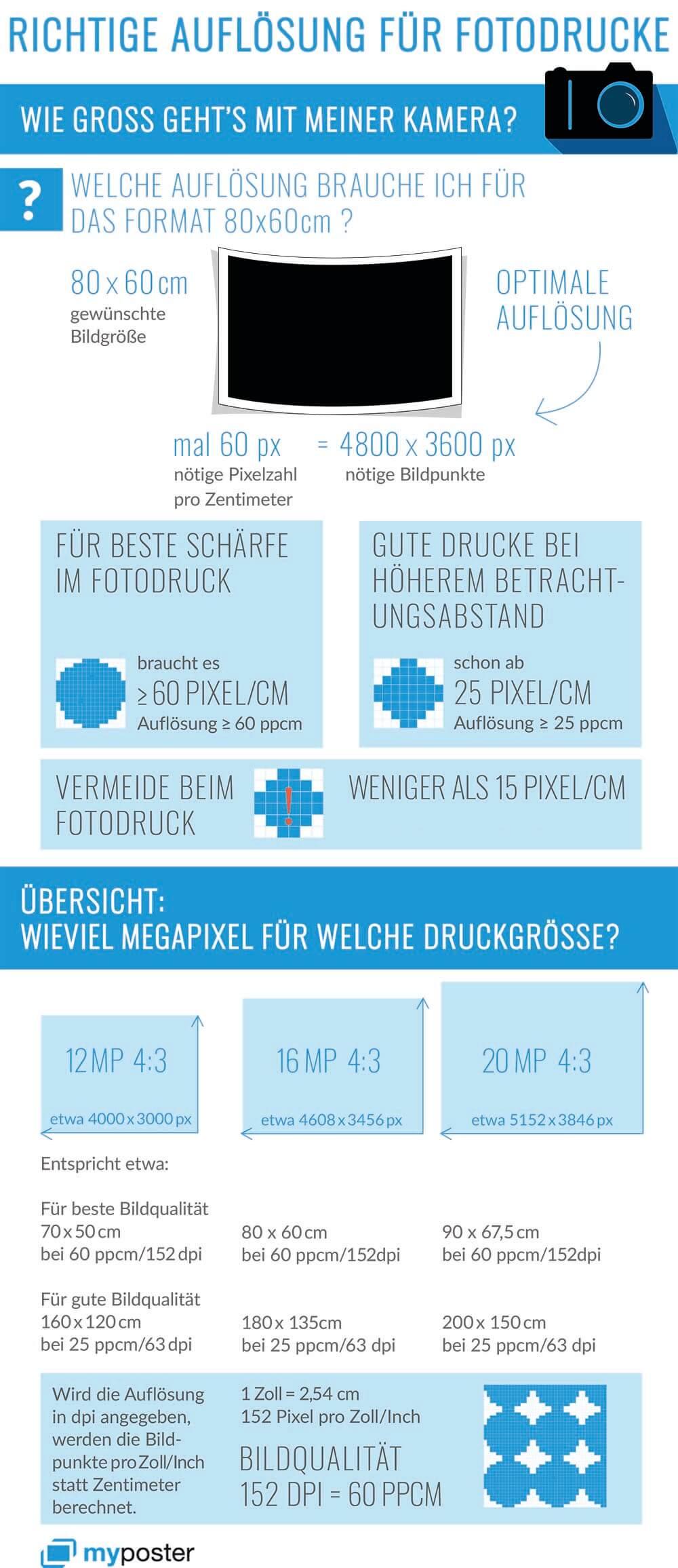 Infografik Bildauflösung für Fotodrucke