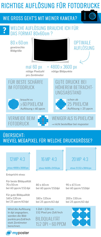 Infografik Auflösung für Fotodrucke