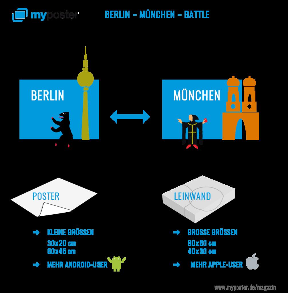Berlin vs München myposter battle