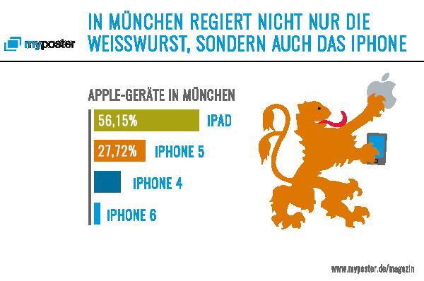 In München regiert die Weisswurst