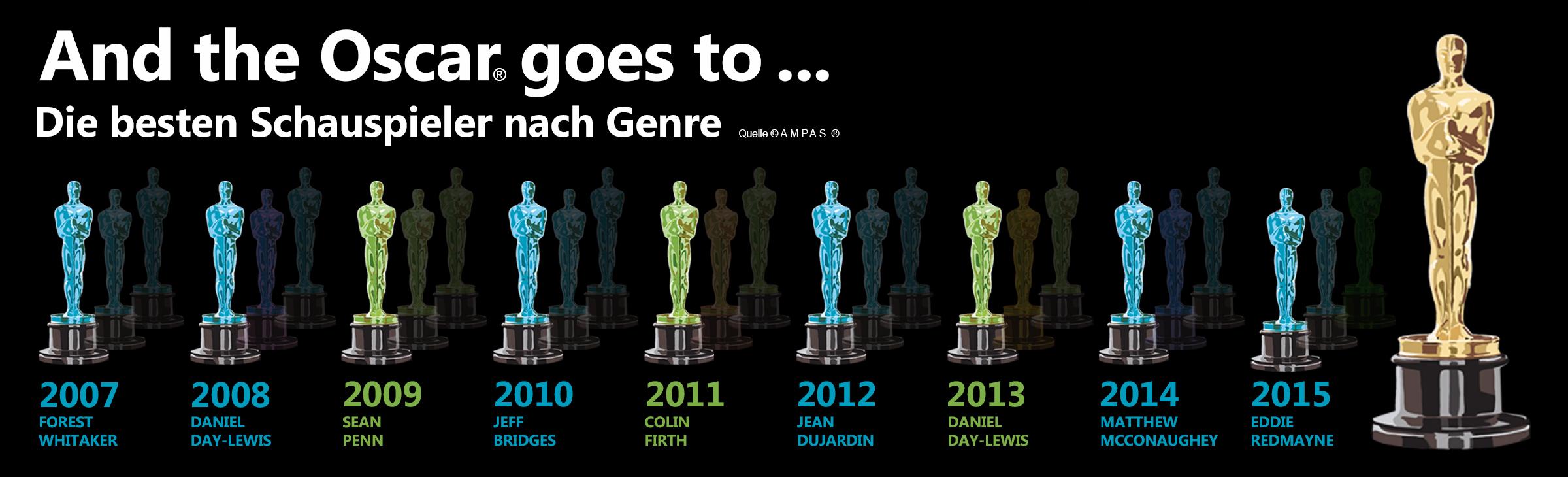 Die-Oscars-Infografik