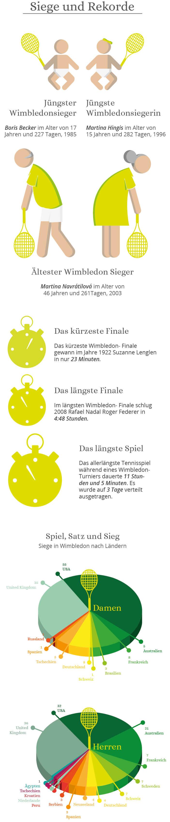 Wimbledon-Siege-Rekorde-infografik