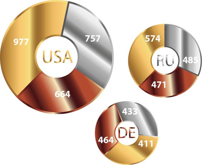 Olympische Sommerspiele Medaillen USA, DEU und RU