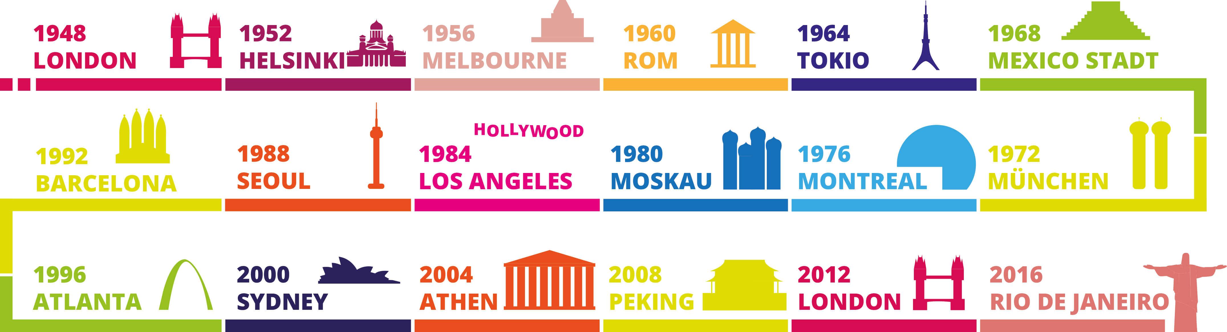 Olympische Sommerspiele 2016 – Alle Infos, Sportarten und Finalzeiten